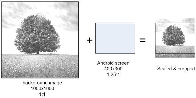 Android: Speeding up canvas drawBitmap | Independent Software