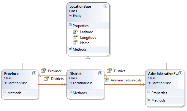 NHibernate class diagram of provinces, districs and administrative posts