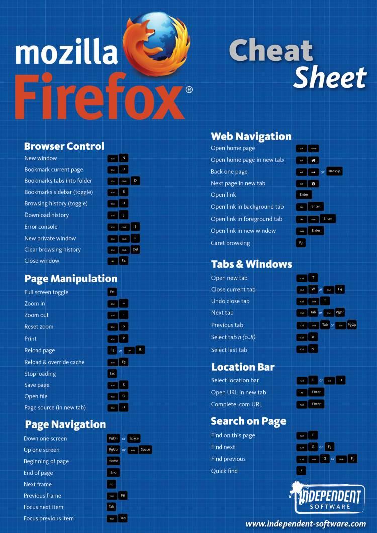Firefox Cheat Sheet