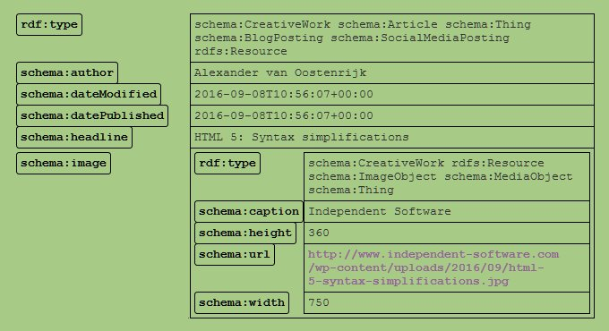Structured Data Linter