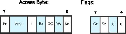 Descriptor access byte and flags