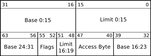 Segment Descriptor (from OSDev wiki)